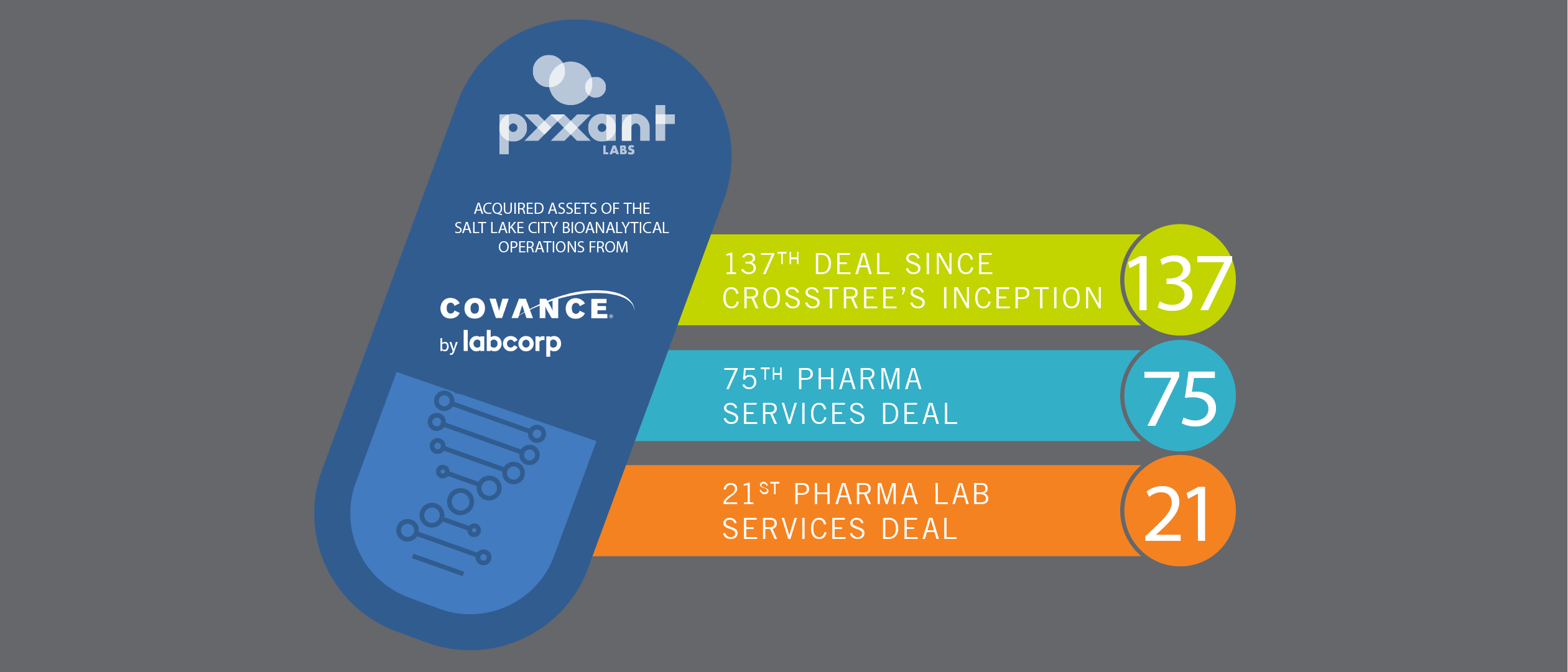 Pyxant Labs Bolsters Capabilities in Acquisition of Covance by Labcorp's SLC Bioanalytical Site