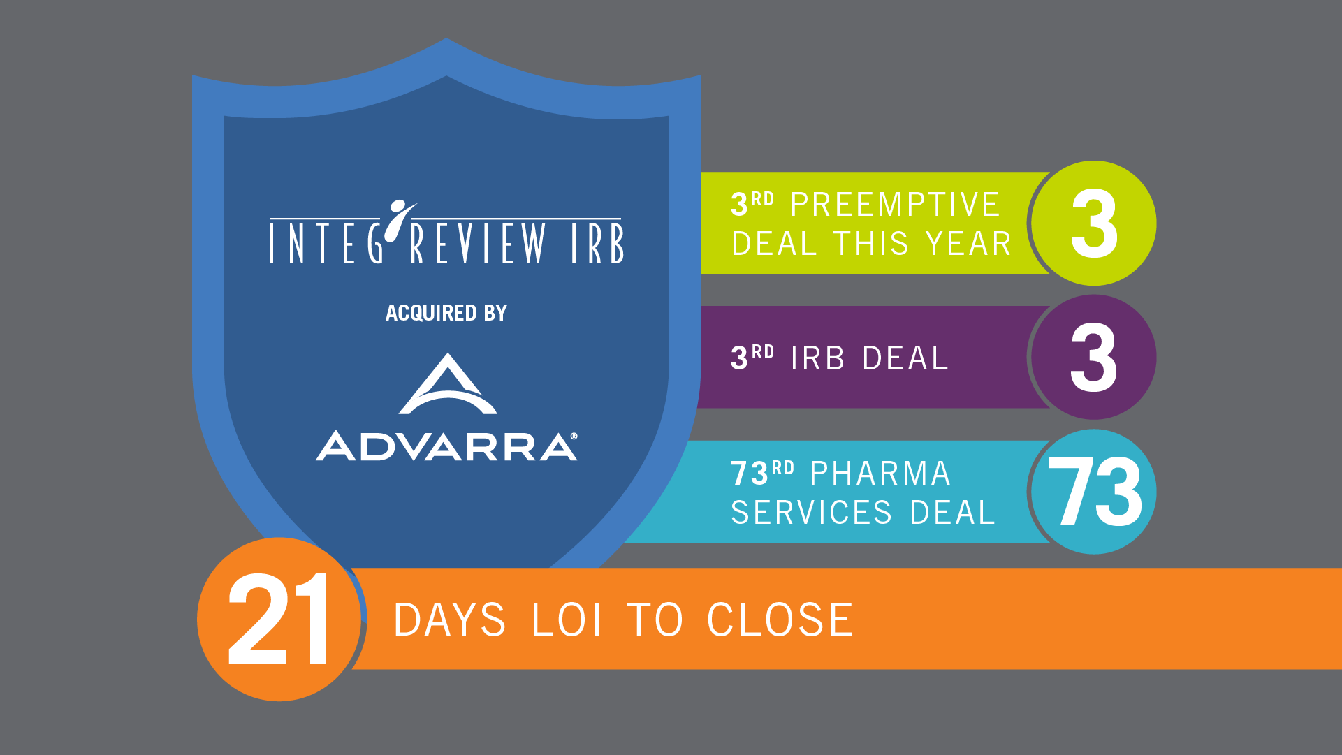 Early Phase Specialist IntegReview Joins Advarra's IRB Platform