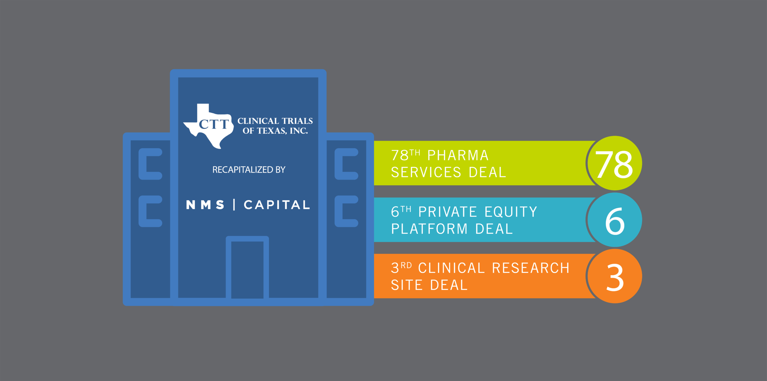 Clinical Trials of Texas recapitalized by NMS Capital to form new Flourish Research clinical research site platform