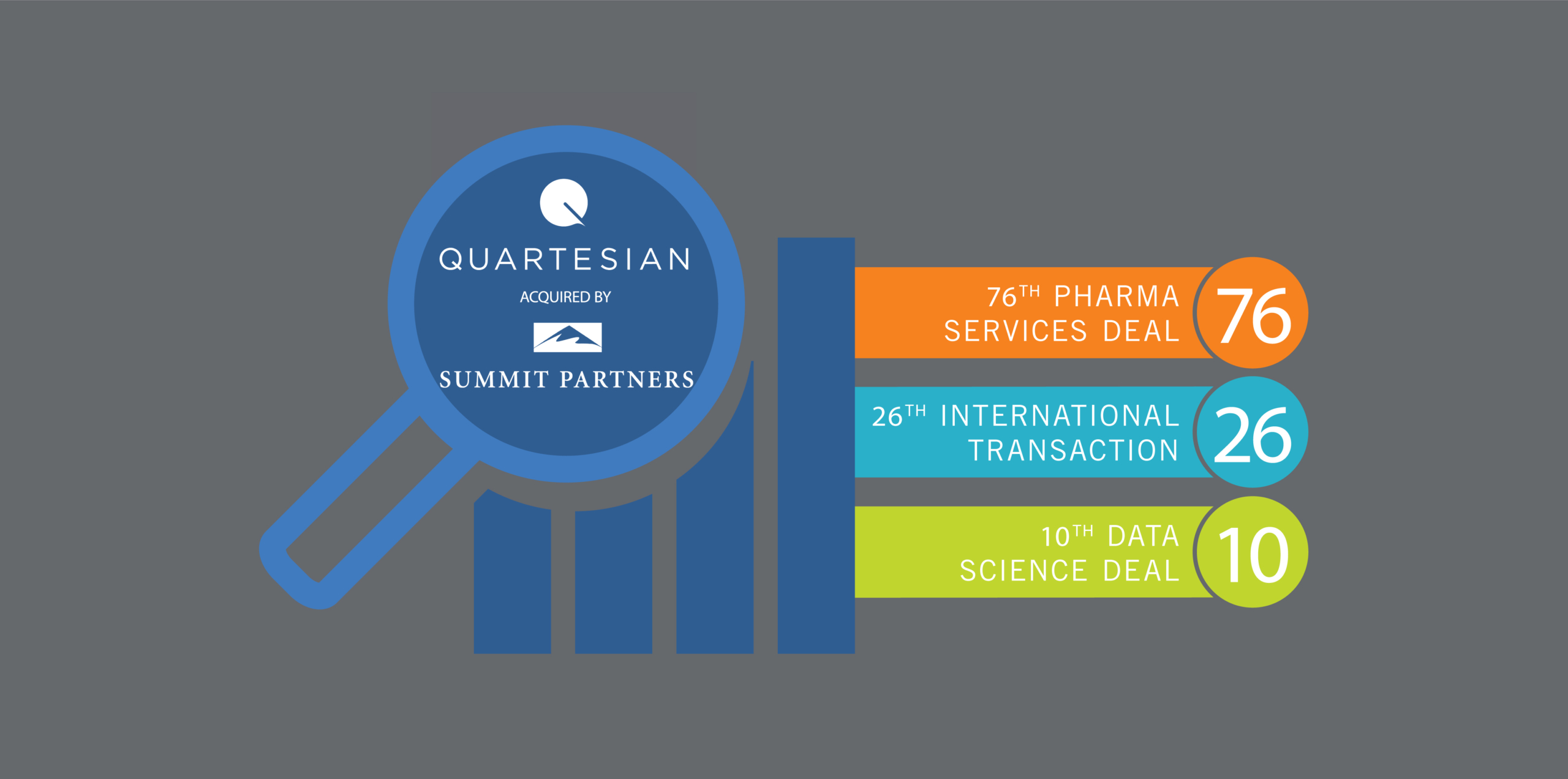 Quartesian acquired by Summit Partners to form key pillar of newly established global outsourced medtech services provider