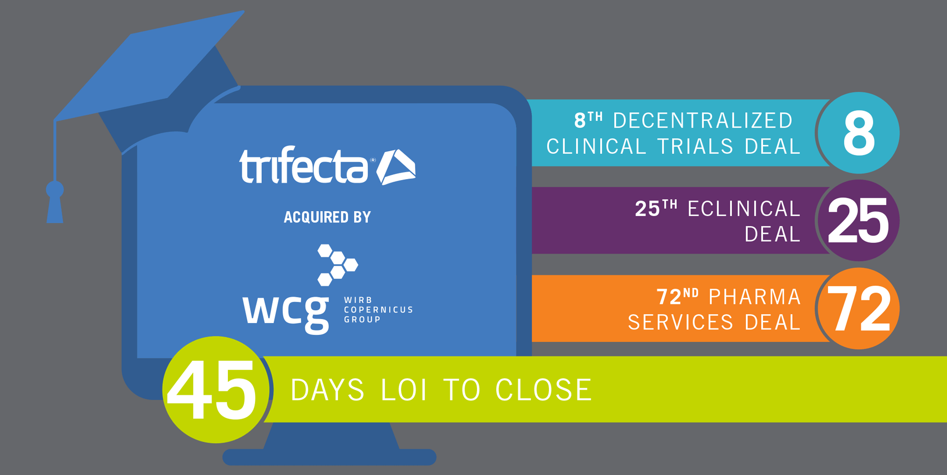 """Uniting Trifecta's Remote Study Startup and Compliance Support With WCG's Suite of """"Smart Trial"""" Solutions"""